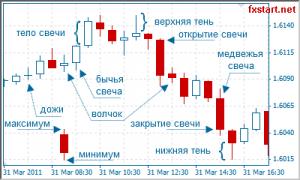 Какие бывают биржи криптовалют и как на них торговать