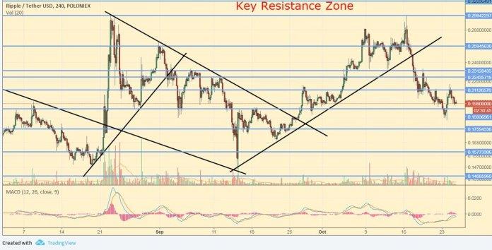 Анализ криптовалют: монеты потянуло вниз