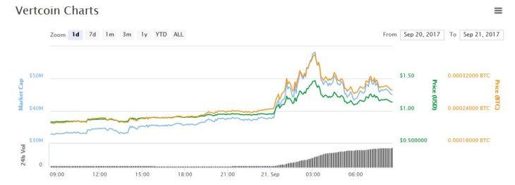 Цена на Vertcoin подскочила на 40% после заявления о первом успешном атомарном свопе
