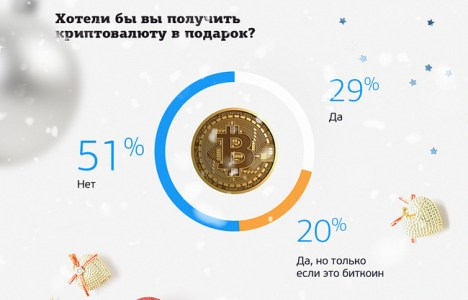 49% россиян хотят получить на новый год криптовалюту
