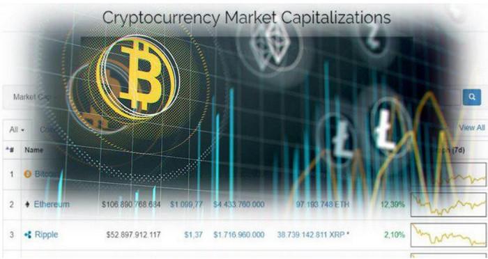 CoinMarketCap обогнал по популярности сайты Walmart и Alibaba