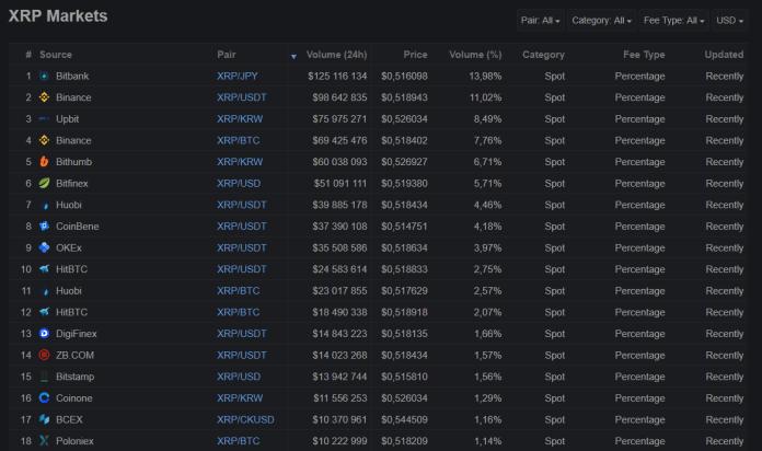 О криптовалюте: Ripple (XRP)