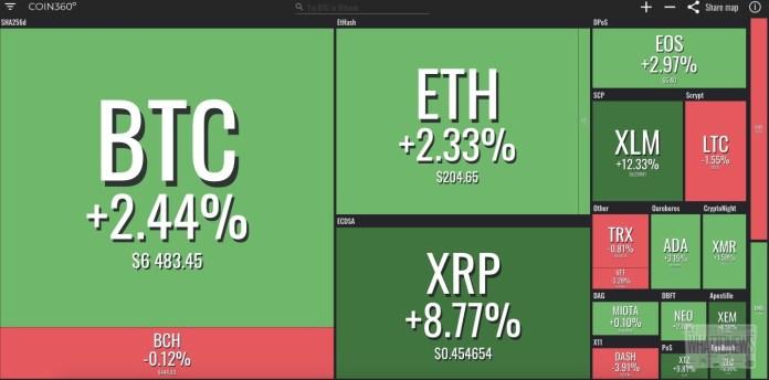 Анализ цен на Bitcoin/Ethereum, хардфорк Monero и сделка TRON