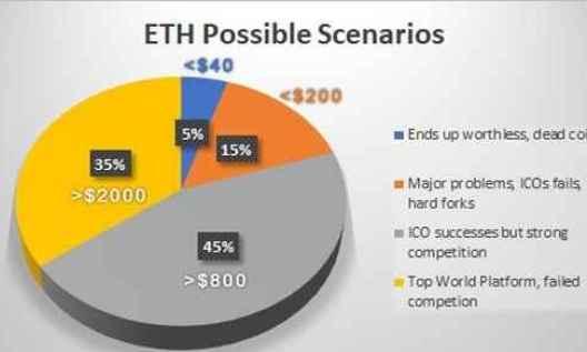 Прогноз на 2020 год по 10 монетам