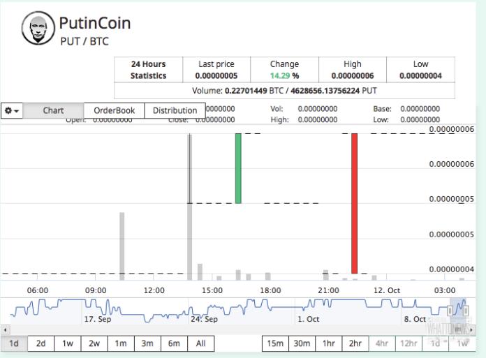 YoBit всё-таки устроила обещанный памп, взвинтив цену PutinCoin