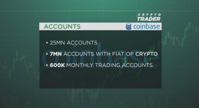 Ведущий CNBC заявил о скором IPO Coinbase