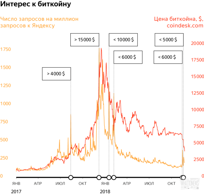 Как менялся интерес россиян к биткоину