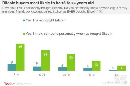 20% британцев считают биткоин неизбежностью