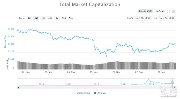Обзор рынка криптовалют 29.11.2018