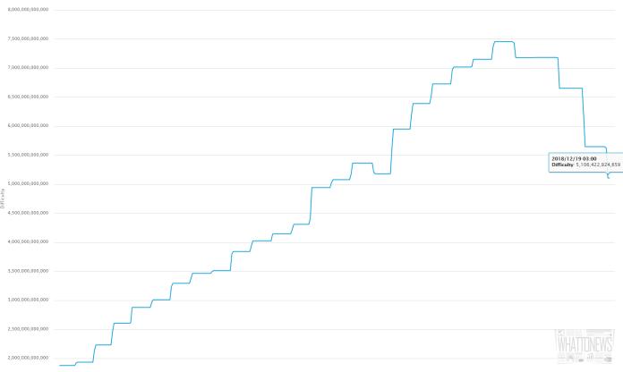 Сложность майнинга биткоина уменьшилась на 7%