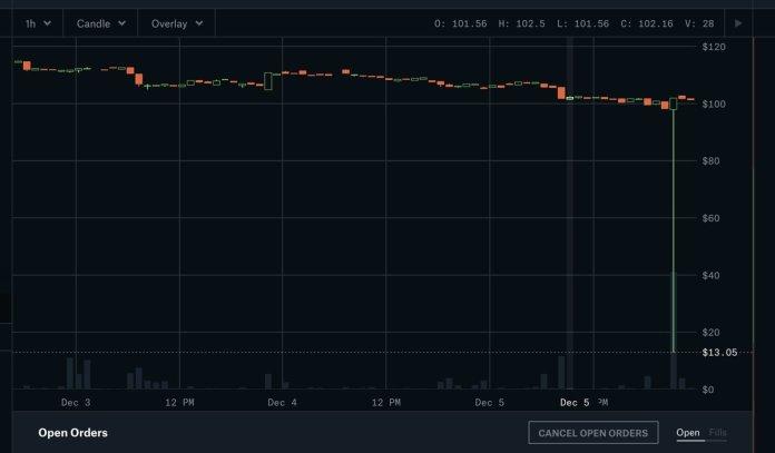 На Coinbase Pro курс ETH временно снизился до