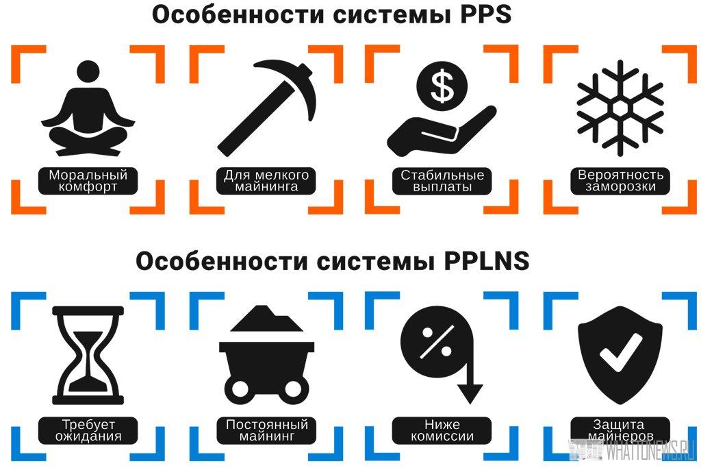 PPS и PPLNS майнинг: Что выгоднее?