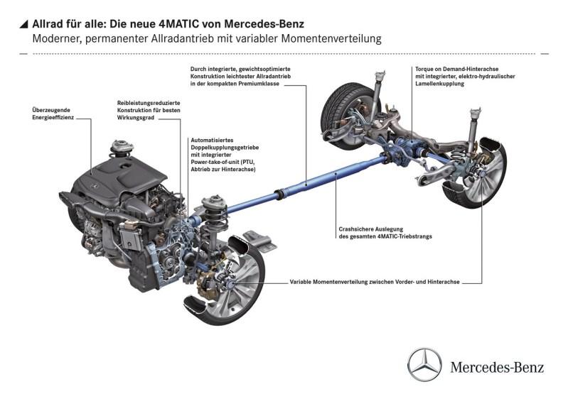 V 250 BlueTec 4Matic costa incepand cu 53.000 euro
