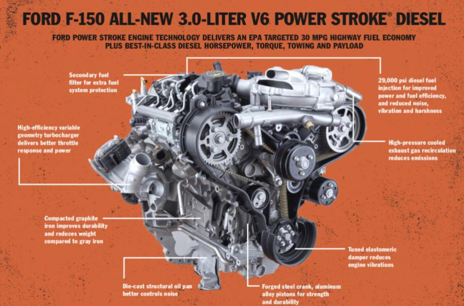 Ford renunta la motorul Power Stroke V6 Turbo Diesel pe F150