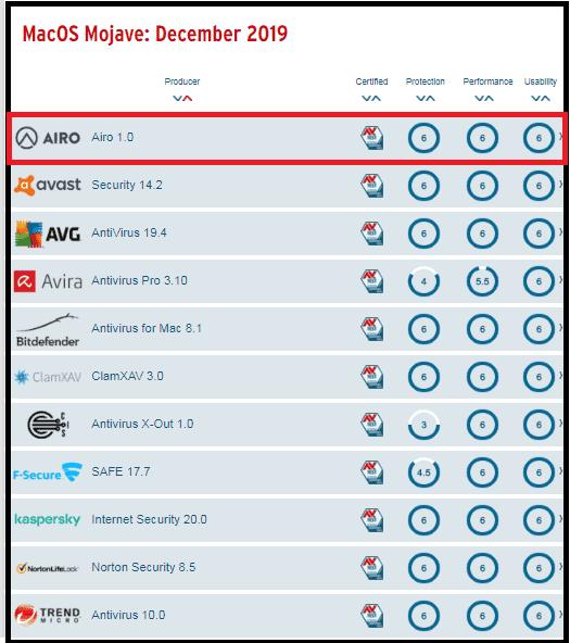Airo Antivirus-Score-in-AV-Test-December-2019