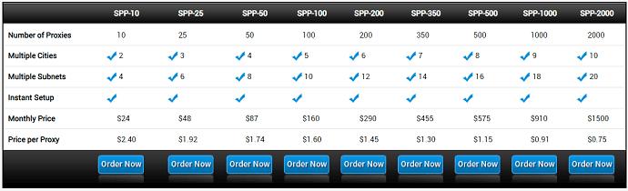 Squid Proxies Pricing