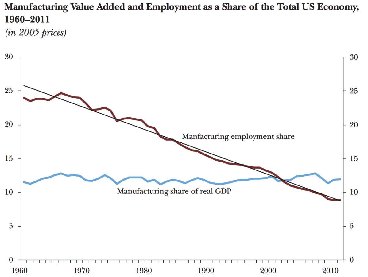 Where Did the Manufacturing Jobs Go?