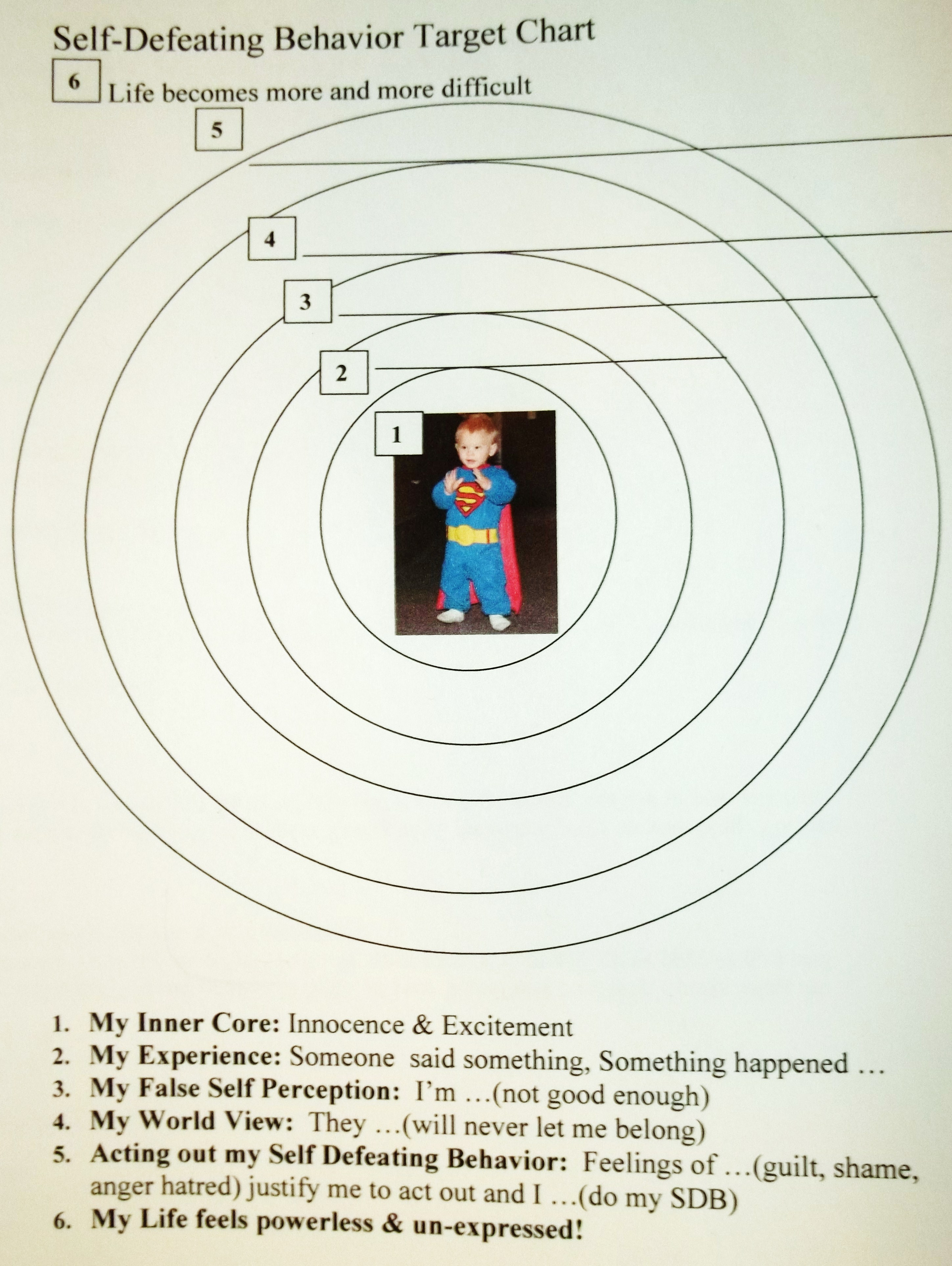 Self Defeating Behaviors Worksheet