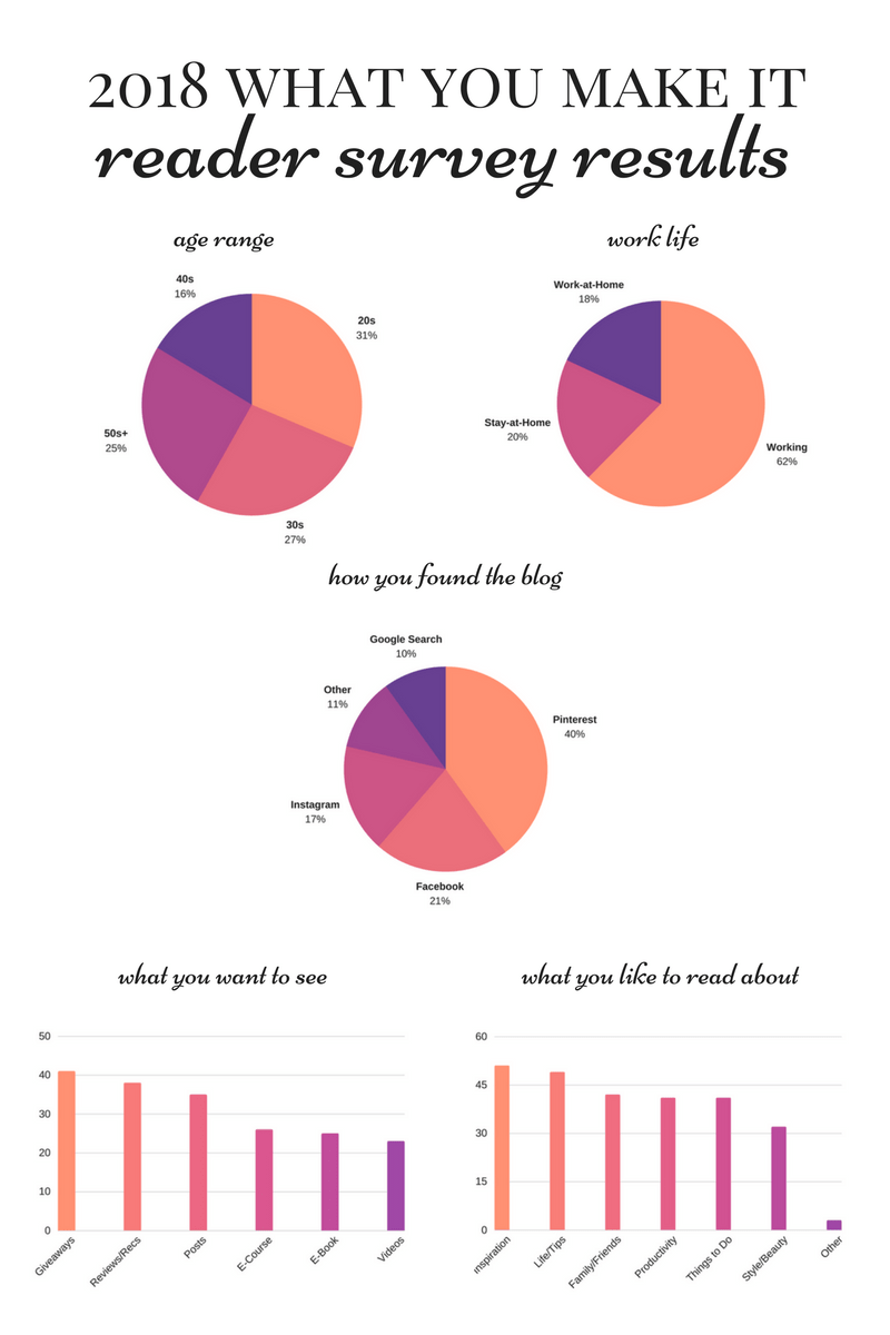 What You Make It - blog reader survey results and goals