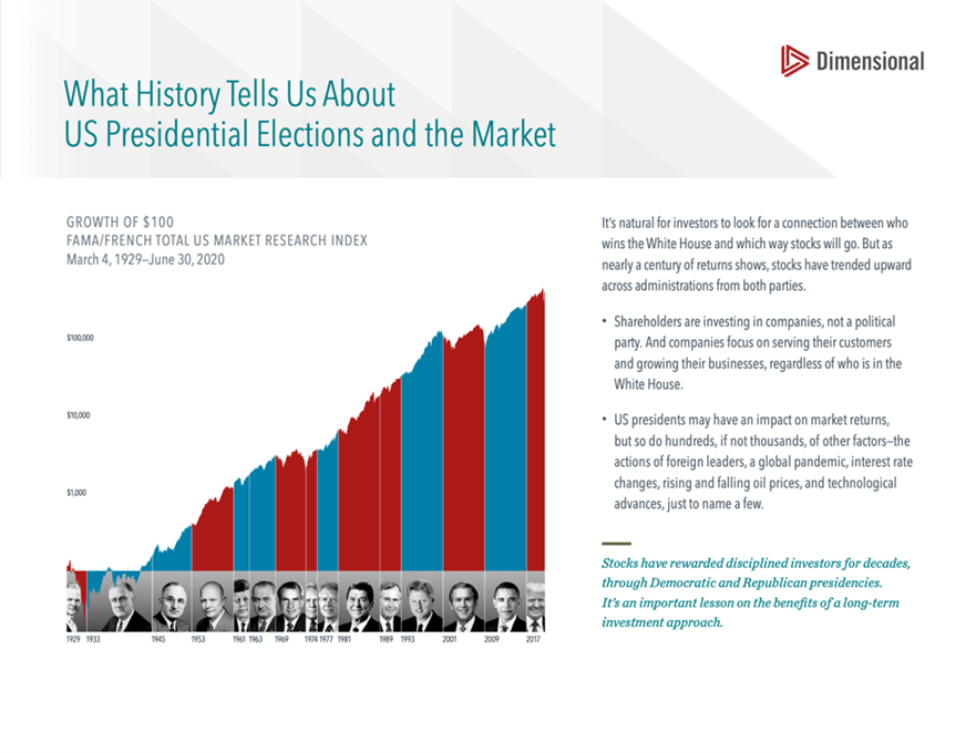 elections and the stock market investors politics financial planning advisor wh cornerstone