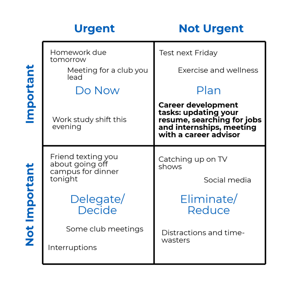 The Eisenhower Matrix Approach To Career Readiness