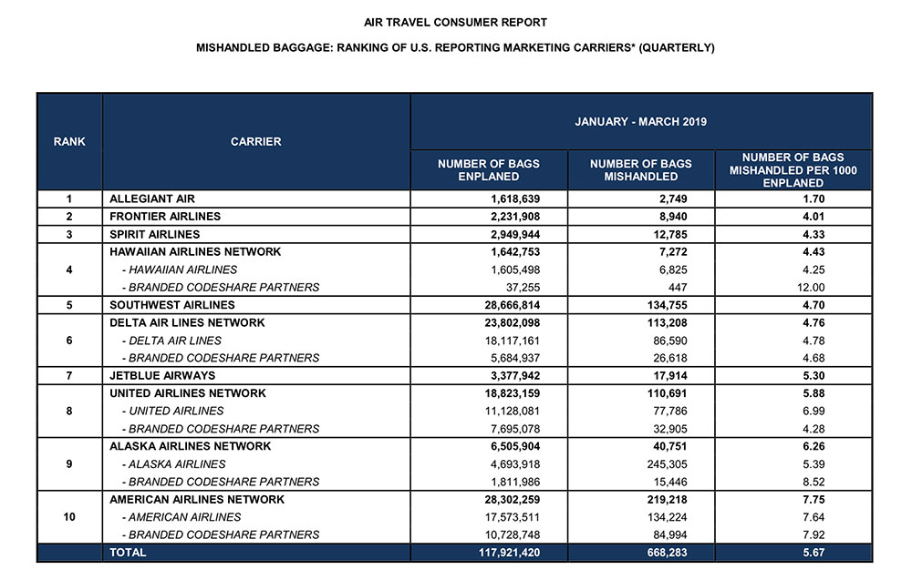 Airlines Damaged More Than 2,000 Wheelchairs in 1Q 2019