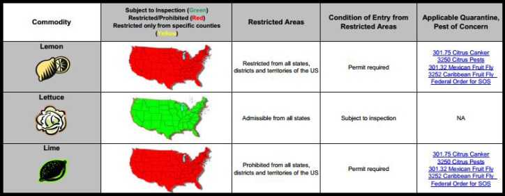 Know your CA restrictions before you cross the border