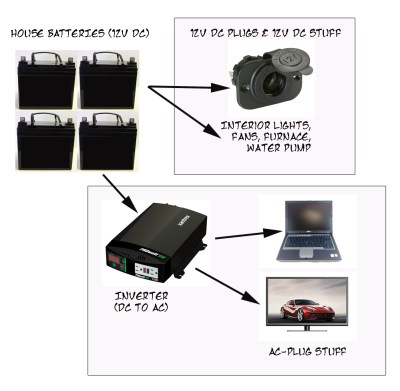 How your RV batteries power stuff