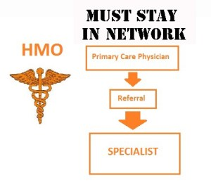 HMO type insurances are limited in scope
