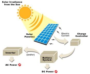 Solar Power Generation (source: Alternative Energy News)