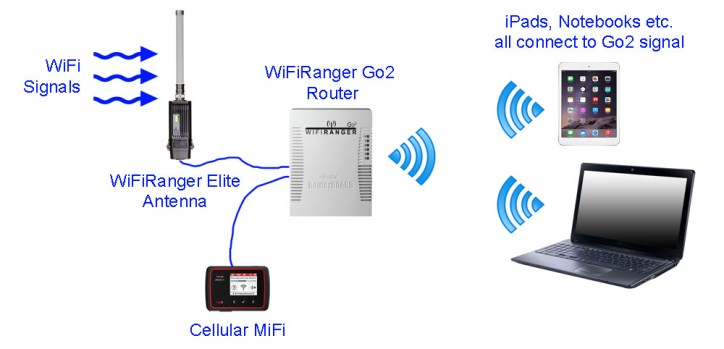 Basic diagram showing our WiFiRanger set-up