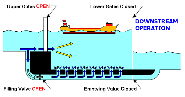 Operation of the Soo Locks (from http://www.saultstemarie.com/)