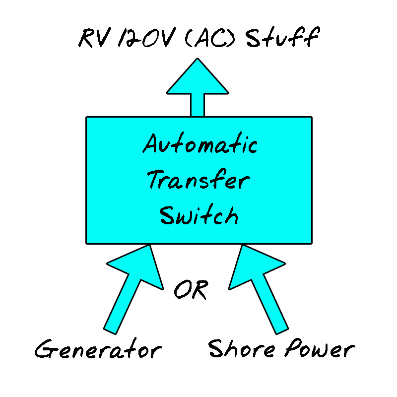 rv electrical fire almost > our automatic transfer switch failure basic operation of an rv transfer switch only one of the inputs can operate at any one time and the ats manages that for you