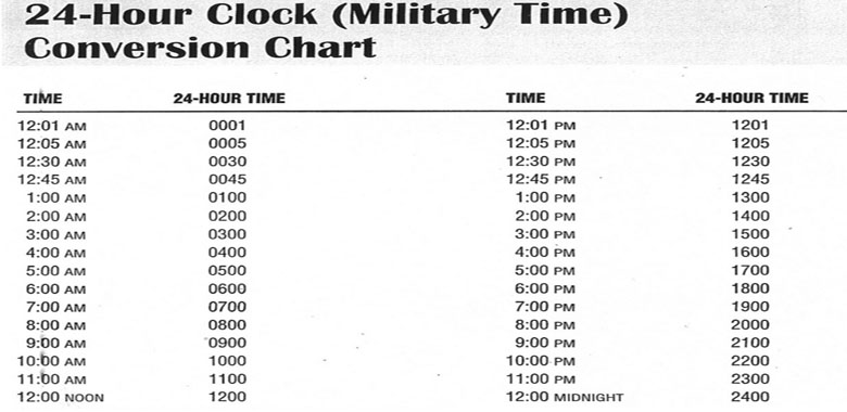 Military clock vs. the conventional clock