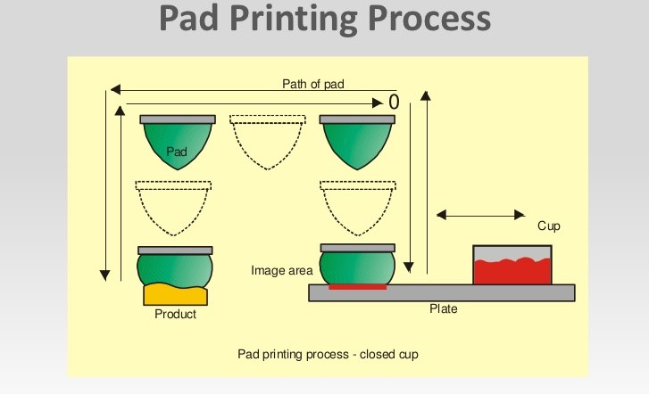 What is Pad Printing Good For?