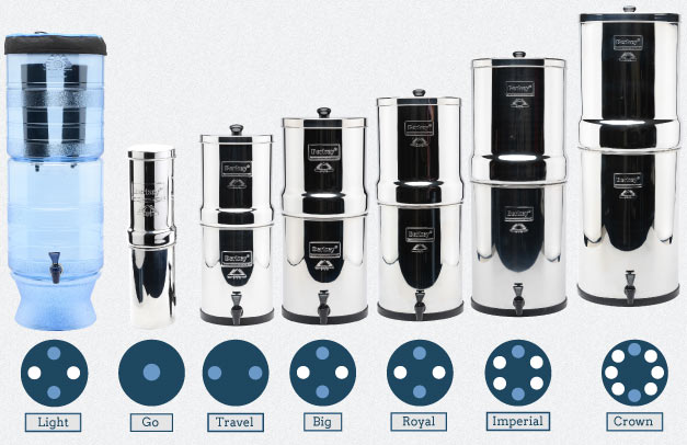 Get Installed Amazing Berkey Water Filter System In Your Place