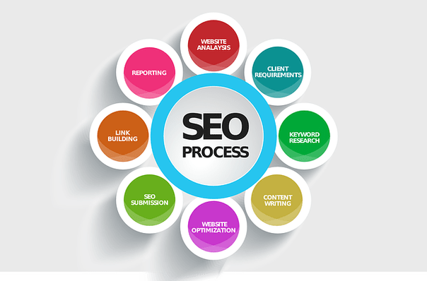 Link Building And Its Importance In SEO