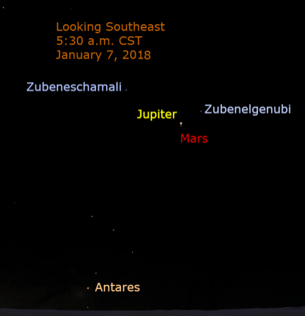 A few days after the Jupiter-Mars conjunction, the moon moves through the region and makes one of its closest passes near Jupiter during this appearance as viewed from the Western Hemisphere. The waning crescent moon is about 4 degrees from Jupiter