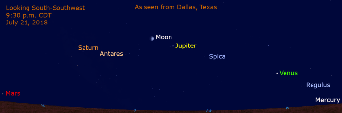 Look for the five planets two to three days before and after the charted date (July 21). Find a clear horizon to see Mercury; binoculars may be needed to initially identify it. Twilight is longer, so look for the planets around chart time and before Mercury disappears below the horizon. The moon appears near Jupiter. Saturn is low the south-southeast, above the stars of the Teapot