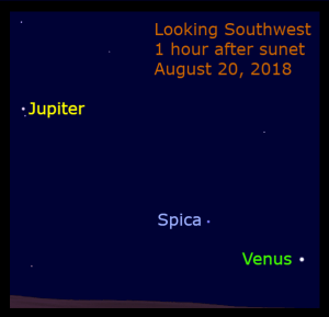 August 20: In the early evening sky, Venus and Spica are 10° apart. Venus is 32° to the lower right of Jupiter.