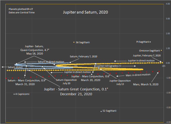 The motions of Jupiter and Saturn during 2020