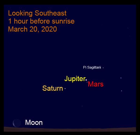 Mars Jupiter conjunction March 20, 2020
