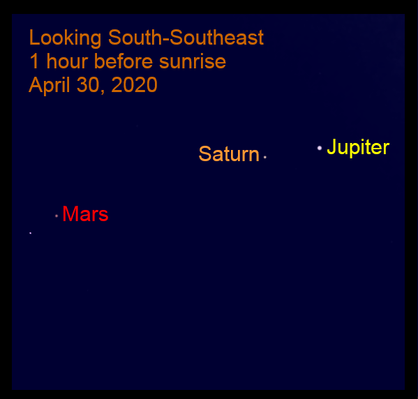 The Bright Outer Planets, April 30, 2020