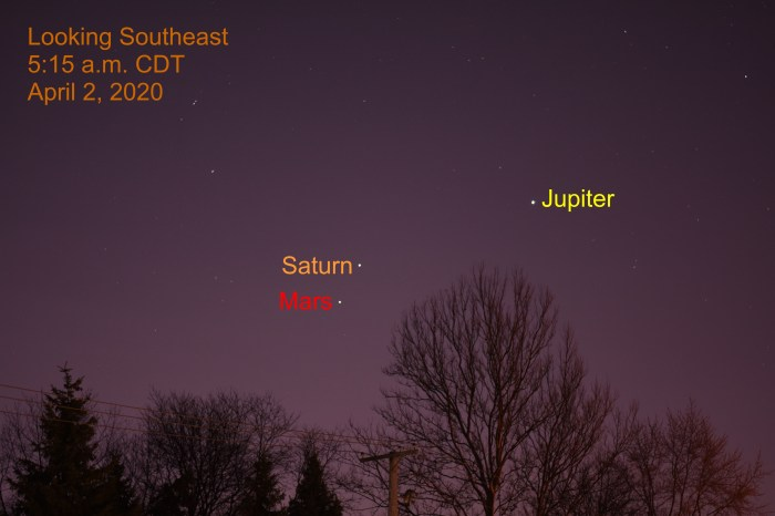 Mars moves away from Jupiter and Saturn
