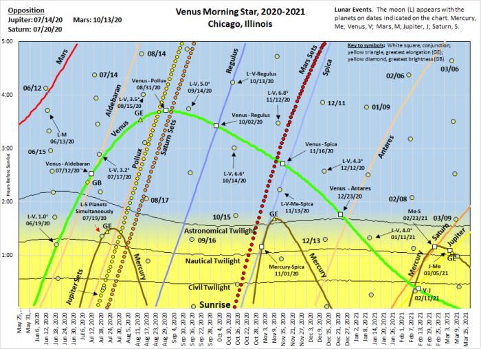Venus rising diagram