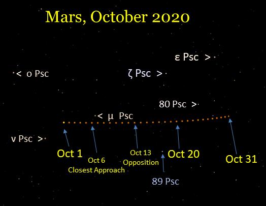 Mars in Pisces, October 2020.