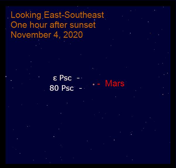 Mars in Pisces, November 4, 2020