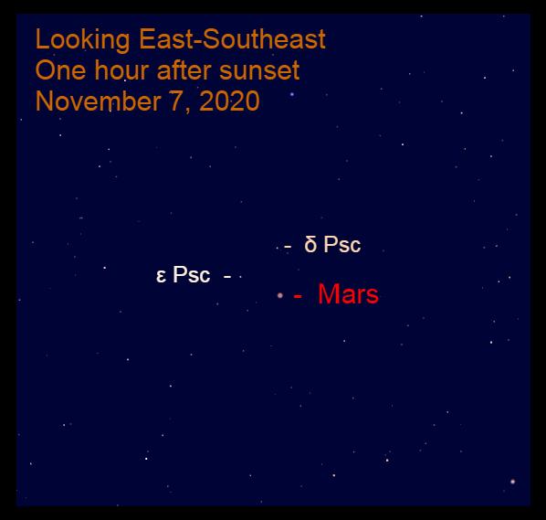 Mars in Pisces, November 7, 2020