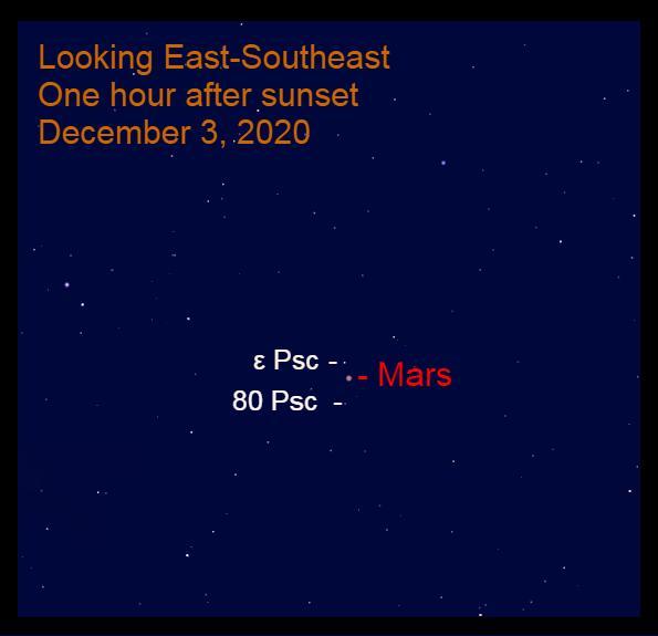 Mars in Pisces, December 3, 2020