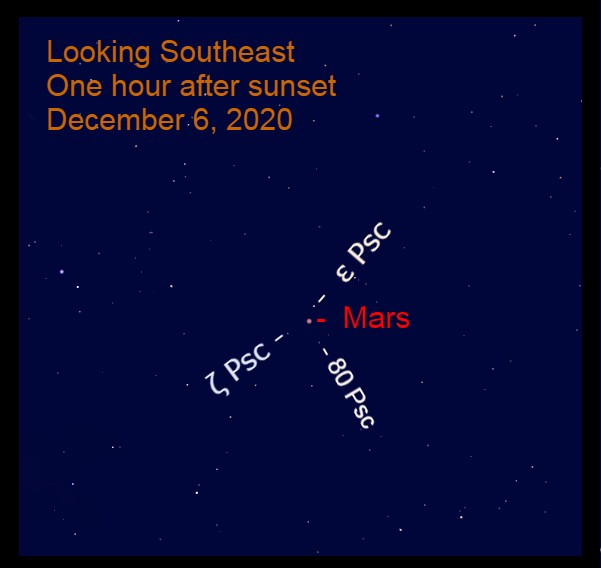 Mars in Pisces, December 6, 2020